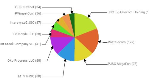 Провайдеры:  JSC ER-Telecom Holding - 137 Rostelecom - 127 PJSC MegaFon - 97 MTS PJSC - 88 Okb Progress LLC - 88 Public Joint Stock Company Vimpel-Communications - 41 T2 Mobile LLC - 38 Intersvyaz-2 JSC - 37 PVimpelCom - 36 OJSC Ufanet - 34