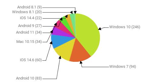 Операционные системы:  Windows 10 - 246 Windows 7 - 94 Android 10 - 83 iOS 14.6 - 60 Mac 10.15 - 34 Android 11 - 34 Android 9 - 27 iOS 14.4 - 22 Windows 8.1 - 20 Android 8.1 - 9