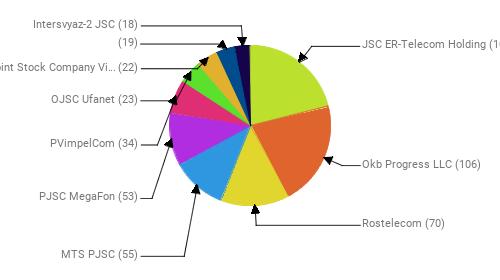 Провайдеры:  JSC ER-Telecom Holding - 106 Okb Progress LLC - 106 Rostelecom - 70 MTS PJSC - 55 PJSC MegaFon - 53 PVimpelCom - 34 OJSC Ufanet - 23 Public Joint Stock Company Vimpel-Communications - 22  - 19 Intersvyaz-2 JSC - 18
