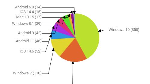 Операционные системы:  Windows 10 - 358 Android 10 - 162 Windows 7 - 110 iOS 14.6 - 52 Android 11 - 46 Android 9 - 42 Windows 8.1 - 39 Mac 10.15 - 17 iOS 14.4 - 15 Android 6.0 - 14