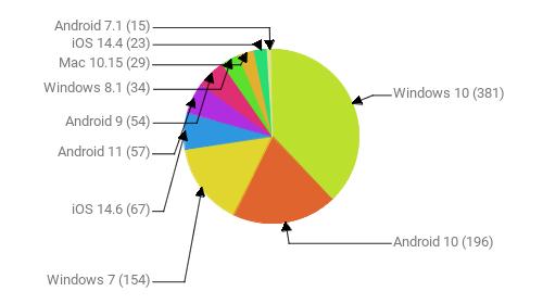 Операционные системы:  Windows 10 - 381 Android 10 - 196 Windows 7 - 154 iOS 14.6 - 67 Android 11 - 57 Android 9 - 54 Windows 8.1 - 34 Mac 10.15 - 29 iOS 14.4 - 23 Android 7.1 - 15