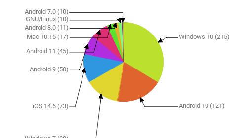 Операционные системы:  Windows 10 - 215 Android 10 - 121 Windows 7 - 88 iOS 14.6 - 73 Android 9 - 50 Android 11 - 45 Mac 10.15 - 17 Android 8.0 - 11 GNU/Linux - 10 Android 7.0 - 10