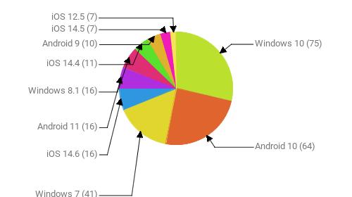 Операционные системы:  Windows 10 - 75 Android 10 - 64 Windows 7 - 41 iOS 14.6 - 16 Android 11 - 16 Windows 8.1 - 16 iOS 14.4 - 11 Android 9 - 10 iOS 14.5 - 7 iOS 12.5 - 7