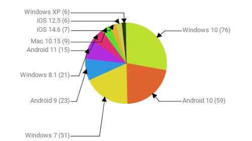 Операционные системы:  Windows 10 - 76 Android 10 - 59 Windows 7 - 51 Android 9 - 23 Windows 8.1 - 21 Android 11 - 15 Mac 10.15 - 9 iOS 14.6 - 7 iOS 12.5 - 6 Windows XP - 6
