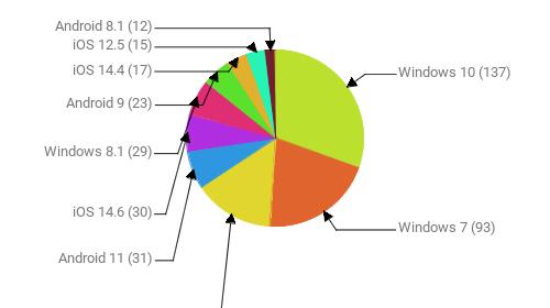 Операционные системы:  Windows 10 - 137 Windows 7 - 93 Android 10 - 65 Android 11 - 31 iOS 14.6 - 30 Windows 8.1 - 29 Android 9 - 23 iOS 14.4 - 17 iOS 12.5 - 15 Android 8.1 - 12