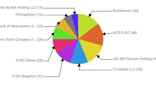 Провайдеры:  Rostelecom - 44 MTS PJSC - 44 JSC ER-Telecom Holding - 42 T2 Mobile LLC - 35 PJSC MegaFon - 31 OJSC Ufanet - 28 Public Joint Stock Company Vimpel-Communications - 24 OOO Network of data-centers Selectel - 22 PVimpelCom - 16 Net By Net Holding LLC - 14