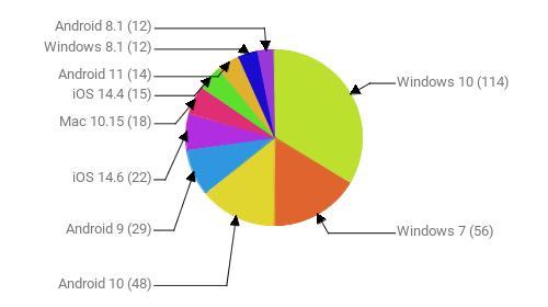 Операционные системы:  Windows 10 - 114 Windows 7 - 56 Android 10 - 48 Android 9 - 29 iOS 14.6 - 22 Mac 10.15 - 18 iOS 14.4 - 15 Android 11 - 14 Windows 8.1 - 12 Android 8.1 - 12