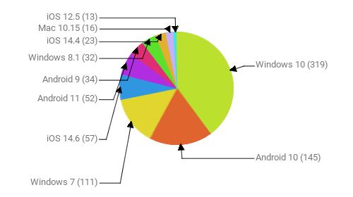 Операционные системы:  Windows 10 - 319 Android 10 - 145 Windows 7 - 111 iOS 14.6 - 57 Android 11 - 52 Android 9 - 34 Windows 8.1 - 32 iOS 14.4 - 23 Mac 10.15 - 16 iOS 12.5 - 13