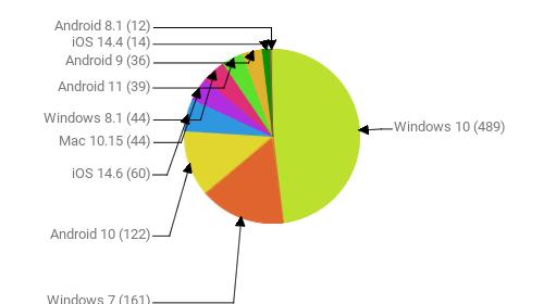 Операционные системы:  Windows 10 - 489 Windows 7 - 161 Android 10 - 122 iOS 14.6 - 60 Mac 10.15 - 44 Windows 8.1 - 44 Android 11 - 39 Android 9 - 36 iOS 14.4 - 14 Android 8.1 - 12