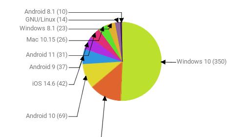 Операционные системы:  Windows 10 - 350 Windows 7 - 90 Android 10 - 69 iOS 14.6 - 42 Android 9 - 37 Android 11 - 31 Mac 10.15 - 26 Windows 8.1 - 23 GNU/Linux - 14 Android 8.1 - 10