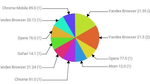 Браузеры, замеченные в скликивании:  Yandex Browser 21.55 - 2 Yandex Browser 21.5 - 2 Opera 77.0 - 1 Atom 12.0 - 1 Chrome 91.0 - 1 Yandex Browser 21.24 - 1 Safari 14.1 - 1 Opera 76.0 - 1 Yandex Browser 20.12 - 1 Chrome Mobile 89.0 - 1