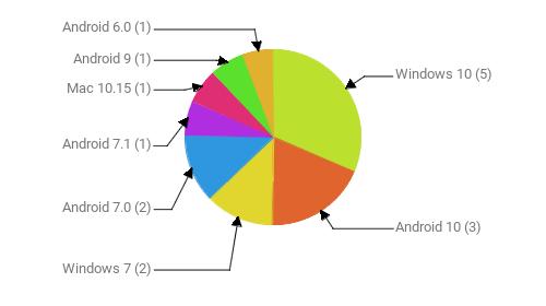 Операционные системы:  Windows 10 - 5 Android 10 - 3 Windows 7 - 2 Android 7.0 - 2 Android 7.1 - 1 Mac 10.15 - 1 Android 9 - 1 Android 6.0 - 1