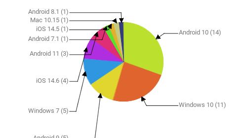 Операционные системы:  Android 10 - 14 Windows 10 - 11 Android 9 - 5 Windows 7 - 5 iOS 14.6 - 4 Android 11 - 3 Android 7.1 - 1 iOS 14.5 - 1 Mac 10.15 - 1 Android 8.1 - 1
