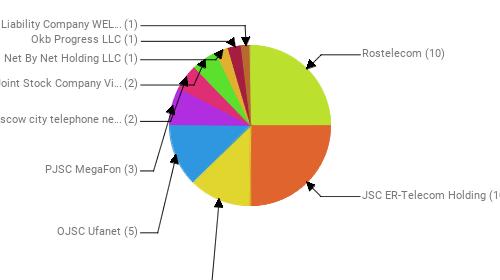 Провайдеры:  Rostelecom - 10 JSC ER-Telecom Holding - 10 PVimpelCom - 5 OJSC Ufanet - 5 PJSC MegaFon - 3 PJSC Moscow city telephone network - 2 Public Joint Stock Company Vimpel-Communications - 2 Net By Net Holding LLC - 1 Okb Progress LLC - 1 Limited Liability Company WELLCOM-L - 1