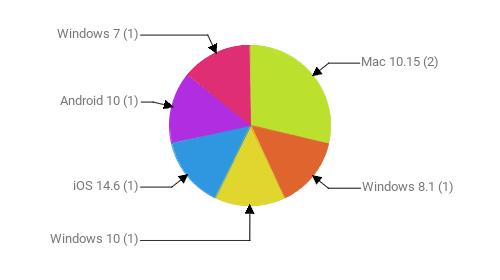 Операционные системы:  Mac 10.15 - 2 Windows 8.1 - 1 Windows 10 - 1 iOS 14.6 - 1 Android 10 - 1 Windows 7 - 1
