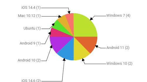 Операционные системы:  Windows 7 - 4 Android 11 - 2 Windows 10 - 2 iOS 14.6 - 2 Android 10 - 2 Android 9 - 1 Ubuntu - 1 Mac 10.12 - 1 iOS 14.4 - 1