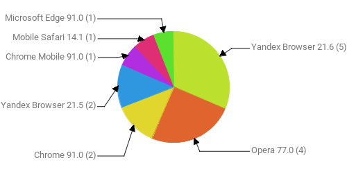 Браузеры, замеченные в скликивании:  Yandex Browser 21.6 - 5 Opera 77.0 - 4 Chrome 91.0 - 2 Yandex Browser 21.5 - 2 Chrome Mobile 91.0 - 1 Mobile Safari 14.1 - 1 Microsoft Edge 91.0 - 1