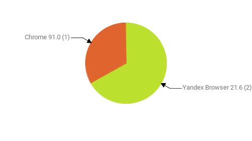 Браузеры, замеченные в скликивании:  Yandex Browser 21.6 - 2 Chrome 91.0 - 1