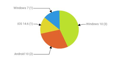 Операционные системы:  Windows 10 - 3 Android 10 - 2 iOS 14.6 - 1 Windows 7 - 1