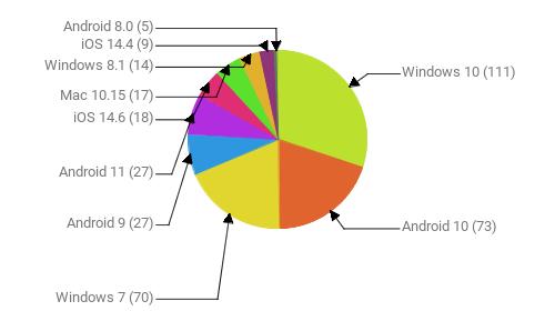 Операционные системы:  Windows 10 - 111 Android 10 - 73 Windows 7 - 70 Android 9 - 27 Android 11 - 27 iOS 14.6 - 18 Mac 10.15 - 17 Windows 8.1 - 14 iOS 14.4 - 9 Android 8.0 - 5