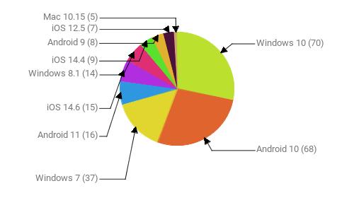 Операционные системы:  Windows 10 - 70 Android 10 - 68 Windows 7 - 37 Android 11 - 16 iOS 14.6 - 15 Windows 8.1 - 14 iOS 14.4 - 9 Android 9 - 8 iOS 12.5 - 7 Mac 10.15 - 5