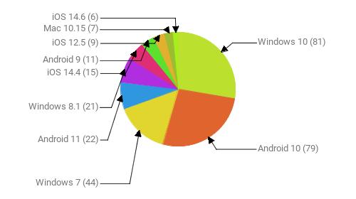 Операционные системы:  Windows 10 - 81 Android 10 - 79 Windows 7 - 44 Android 11 - 22 Windows 8.1 - 21 iOS 14.4 - 15 Android 9 - 11 iOS 12.5 - 9 Mac 10.15 - 7 iOS 14.6 - 6