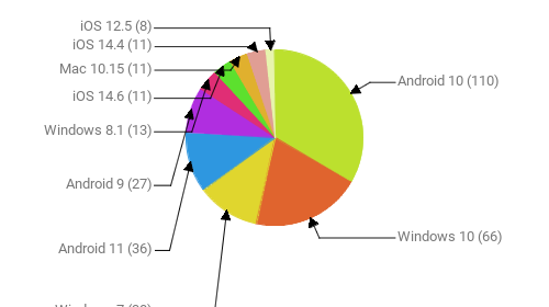Операционные системы:  Android 10 - 110 Windows 10 - 66 Windows 7 - 38 Android 11 - 36 Android 9 - 27 Windows 8.1 - 13 iOS 14.6 - 11 Mac 10.15 - 11 iOS 14.4 - 11 iOS 12.5 - 8