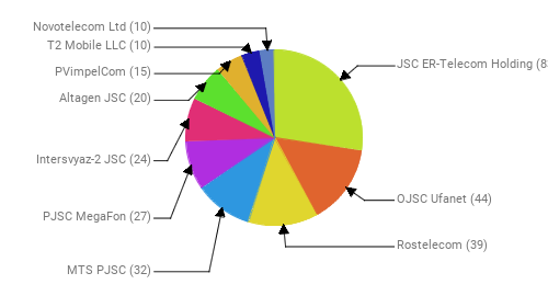 Провайдеры:  JSC ER-Telecom Holding - 83 OJSC Ufanet - 44 Rostelecom - 39 MTS PJSC - 32 PJSC MegaFon - 27 Intersvyaz-2 JSC - 24 Altagen JSC - 20 PVimpelCom - 15 T2 Mobile LLC - 10 Novotelecom Ltd - 10