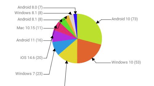 Операционные системы:  Android 10 - 73 Windows 10 - 53 Android 9 - 34 Windows 7 - 23 iOS 14.6 - 20 Android 11 - 16 Mac 10.15 - 11 Android 8.1 - 8 Windows 8.1 - 8 Android 8.0 - 7