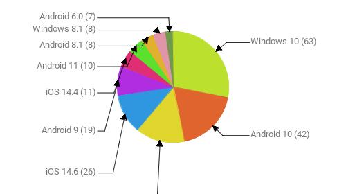 Операционные системы:  Windows 10 - 63 Android 10 - 42 Windows 7 - 32 iOS 14.6 - 26 Android 9 - 19 iOS 14.4 - 11 Android 11 - 10 Android 8.1 - 8 Windows 8.1 - 8 Android 6.0 - 7
