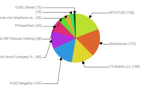Провайдеры:  MTS PJSC - 136 Rostelecom - 131 T2 Mobile LLC - 108 PJSC MegaFon - 107 Public Joint Stock Company Vimpel-Communications - 85 JSC ER-Telecom Holding - 58 PVimpelCom - 30 PJSC Moscow city telephone network - 26  - 19 OJSC Ufanet - 15