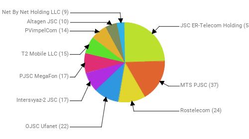 Провайдеры:  JSC ER-Telecom Holding - 53 MTS PJSC - 37 Rostelecom - 24 OJSC Ufanet - 22 Intersvyaz-2 JSC - 17 PJSC MegaFon - 17 T2 Mobile LLC - 15 PVimpelCom - 14 Altagen JSC - 10 Net By Net Holding LLC - 9