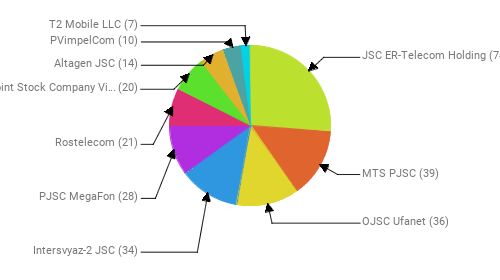 Провайдеры:  JSC ER-Telecom Holding - 74 MTS PJSC - 39 OJSC Ufanet - 36 Intersvyaz-2 JSC - 34 PJSC MegaFon - 28 Rostelecom - 21 Public Joint Stock Company Vimpel-Communications - 20 Altagen JSC - 14 PVimpelCom - 10 T2 Mobile LLC - 7