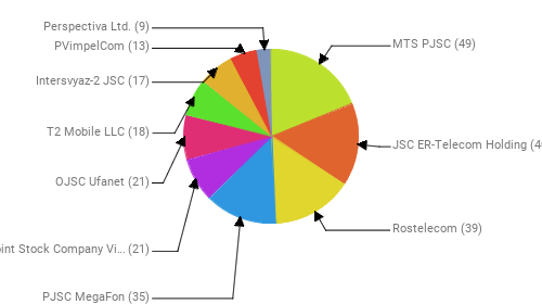 Провайдеры:  MTS PJSC - 49 JSC ER-Telecom Holding - 40 Rostelecom - 39 PJSC MegaFon - 35 Public Joint Stock Company Vimpel-Communications - 21 OJSC Ufanet - 21 T2 Mobile LLC - 18 Intersvyaz-2 JSC - 17 PVimpelCom - 13 Perspectiva Ltd. - 9