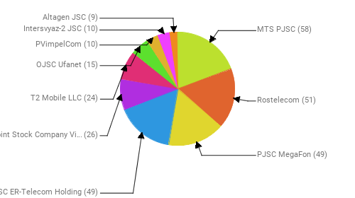 Провайдеры:  MTS PJSC - 58 Rostelecom - 51 PJSC MegaFon - 49 JSC ER-Telecom Holding - 49 Public Joint Stock Company Vimpel-Communications - 26 T2 Mobile LLC - 24 OJSC Ufanet - 15 PVimpelCom - 10 Intersvyaz-2 JSC - 10 Altagen JSC - 9