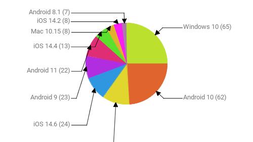 Операционные системы:  Windows 10 - 65 Android 10 - 62 Windows 7 - 28 iOS 14.6 - 24 Android 9 - 23 Android 11 - 22 iOS 14.4 - 13 Mac 10.15 - 8 iOS 14.2 - 8 Android 8.1 - 7