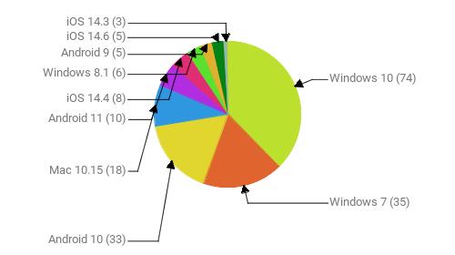 Операционные системы:  Windows 10 - 74 Windows 7 - 35 Android 10 - 33 Mac 10.15 - 18 Android 11 - 10 iOS 14.4 - 8 Windows 8.1 - 6 Android 9 - 5 iOS 14.6 - 5 iOS 14.3 - 3