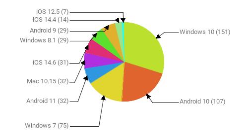 Операционные системы:  Windows 10 - 151 Android 10 - 107 Windows 7 - 75 Android 11 - 32 Mac 10.15 - 32 iOS 14.6 - 31 Windows 8.1 - 29 Android 9 - 29 iOS 14.4 - 14 iOS 12.5 - 7