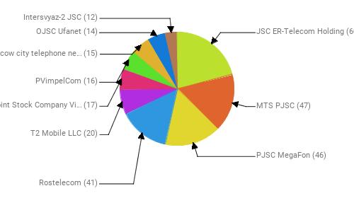 Провайдеры:  JSC ER-Telecom Holding - 60 MTS PJSC - 47 PJSC MegaFon - 46 Rostelecom - 41 T2 Mobile LLC - 20 Public Joint Stock Company Vimpel-Communications - 17 PVimpelCom - 16 PJSC Moscow city telephone network - 15 OJSC Ufanet - 14 Intersvyaz-2 JSC - 12