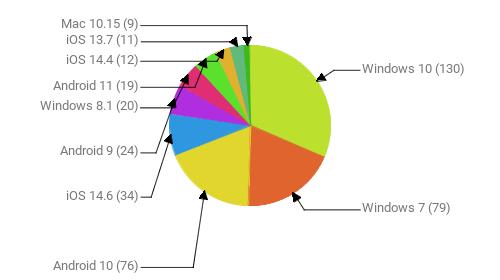 Операционные системы:  Windows 10 - 130 Windows 7 - 79 Android 10 - 76 iOS 14.6 - 34 Android 9 - 24 Windows 8.1 - 20 Android 11 - 19 iOS 14.4 - 12 iOS 13.7 - 11 Mac 10.15 - 9