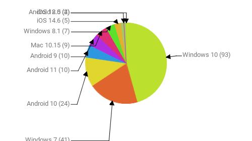 Операционные системы:  Windows 10 - 93 Windows 7 - 41 Android 10 - 24 Android 11 - 10 Android 9 - 10 Mac 10.15 - 9 Windows 8.1 - 7 iOS 14.6 - 5 iOS 12.5 - 4 Android 8.0 - 2