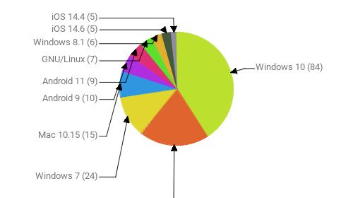 Операционные системы:  Windows 10 - 84 Android 10 - 41 Windows 7 - 24 Mac 10.15 - 15 Android 9 - 10 Android 11 - 9 GNU/Linux - 7 Windows 8.1 - 6 iOS 14.6 - 5 iOS 14.4 - 5