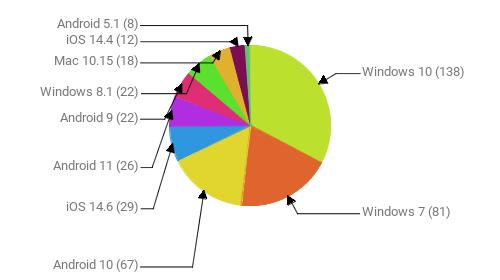 Операционные системы:  Windows 10 - 138 Windows 7 - 81 Android 10 - 67 iOS 14.6 - 29 Android 11 - 26 Android 9 - 22 Windows 8.1 - 22 Mac 10.15 - 18 iOS 14.4 - 12 Android 5.1 - 8