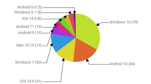 Операционные системы:  Windows 10 - 79 Android 10 - 44 iOS 14.6 - 31 Windows 7 - 30 Mac 10.15 - 13 Android 9 - 10 Android 11 - 10 iOS 14.4 - 8 Windows 8.1 - 8 Android 6.0 - 5