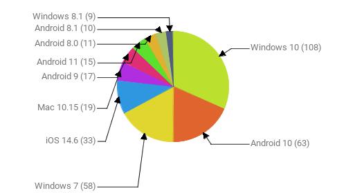 Операционные системы:  Windows 10 - 108 Android 10 - 63 Windows 7 - 58 iOS 14.6 - 33 Mac 10.15 - 19 Android 9 - 17 Android 11 - 15 Android 8.0 - 11 Android 8.1 - 10 Windows 8.1 - 9