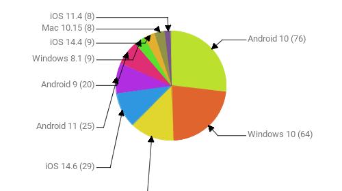 Операционные системы:  Android 10 - 76 Windows 10 - 64 Windows 7 - 37 iOS 14.6 - 29 Android 11 - 25 Android 9 - 20 Windows 8.1 - 9 iOS 14.4 - 9 Mac 10.15 - 8 iOS 11.4 - 8