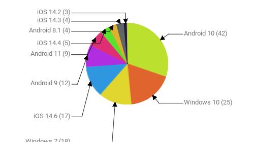 Операционные системы:  Android 10 - 42 Windows 10 - 25 Windows 7 - 18 iOS 14.6 - 17 Android 9 - 12 Android 11 - 9 iOS 14.4 - 5 Android 8.1 - 4 iOS 14.3 - 4 iOS 14.2 - 3
