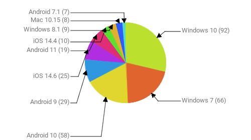 Операционные системы:  Windows 10 - 92 Windows 7 - 66 Android 10 - 58 Android 9 - 29 iOS 14.6 - 25 Android 11 - 19 iOS 14.4 - 10 Windows 8.1 - 9 Mac 10.15 - 8 Android 7.1 - 7