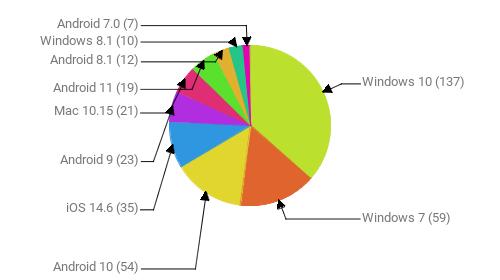 Операционные системы:  Windows 10 - 137 Windows 7 - 59 Android 10 - 54 iOS 14.6 - 35 Android 9 - 23 Mac 10.15 - 21 Android 11 - 19 Android 8.1 - 12 Windows 8.1 - 10 Android 7.0 - 7