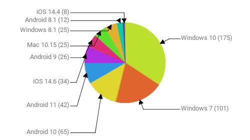 Операционные системы:  Windows 10 - 175 Windows 7 - 101 Android 10 - 65 Android 11 - 42 iOS 14.6 - 34 Android 9 - 26 Mac 10.15 - 25 Windows 8.1 - 25 Android 8.1 - 12 iOS 14.4 - 8